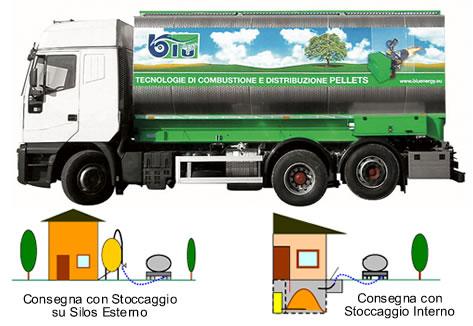Eco Pellet - Pellet a Castelfranco Veneto - Produzione, distribuzione e